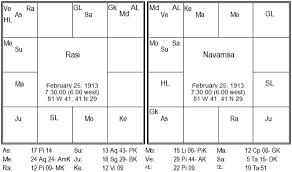 Mars Venus Conjunction In Navamsa Chart Venus In Marriage Sex Parijaata