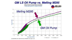 Melling Cylinder Sleeve Chart Melling Engine Parts Gm Ls Engine Products Presentation