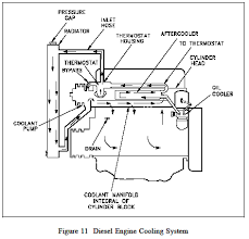 cooling system diesel engine engineers edge of a car engine and contains the following major components water pump radiator or heat exchanger water jacket which consists of coolant passages in
