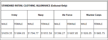 Air Force 2017 Pay Chart New Military Clothing Allowance For Fy 2017