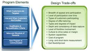 Types Of Program Design How To Design A Loyalty Program