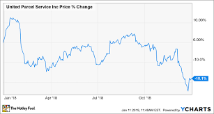 Ups Rate Chart 2019 Heres Why United Parcel Service Lost 18 1 In 2018 The
