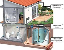 innovative water conservation practices in rooftop rain water harvesting