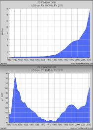 Federal Spending Chart 2011 File Us Federal Debt Chart 1940 2011 Png Wikimedia Commons