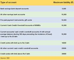 Has Your Bank Account Been Debited For A Transaction You