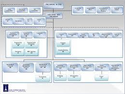 Netcom Org Chart D M Consunji Inc