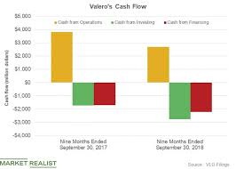 What Is Cash Outflows Have Valeros Cash Flows Strengthened
