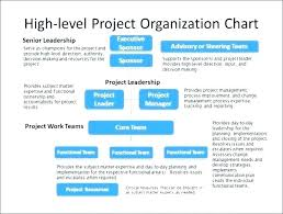 Sample Project Organization Chart Personnel Flow Chart Template Merrier Info