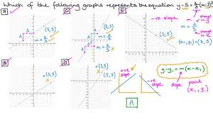 lesson equation of a straight line
