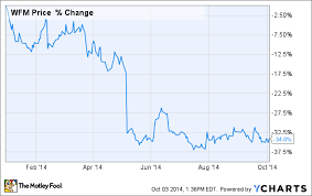 Safeway Stock Price Chart Why Whole Foods Market Stock Has Crashed 34 In 2014 The