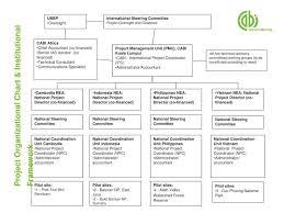 Ppt Project Organizational Chart Institutional Framework