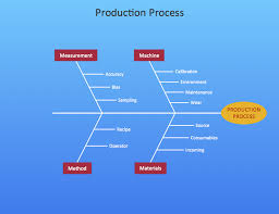 Cause And Effect Flow Chart Template Cause And Effect Diagram Professional Business Diagrams