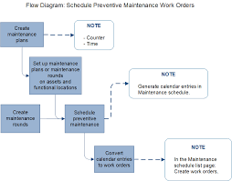 Preventive Maintenance Overview Finance Operations