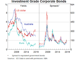 Bonds And Benchmarks Speeches Rba