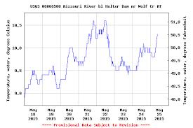 Missouri River Montana Fishing Report 5 26 15 Headhunters