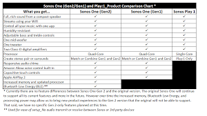 Sonos One Gen2 Gen1 And Play 1 Product Comparison Chart