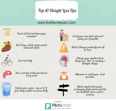 The Fit Professor Top 10 Weight Loss Tips An Info Graphic