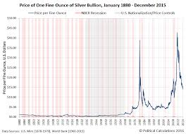 Silver Price Chart 20 Years The Market History Of The Average Monthly Price Of Silver