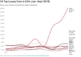 Yep Tesla Is Gobbling Usa Luxury Car Market 8 Charts