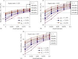 Small Picture Effective Stiffness of Squat Structural Walls Journal of