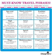 Travel Phrases For Times When Words Escape You Cheapflights