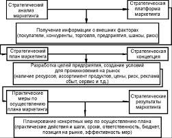 Стратегическое и тактическое планирование маркетинга Курсовая работа Рис 3 Стратегическое планирование маркетинга