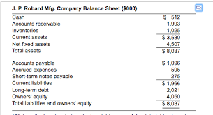 Ratios In Balance Sheet Solved Ratio Analysis The Balance Sheet And Income Stat