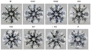 Diamond Clarity Chart I1 Quick Easy Diamond Series Gia Diamond Clarity Freedman