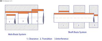 Hole And Shaft Tolerance Chart Pdf What Are Hole Basis System And Shaft Basis System Extrudesign