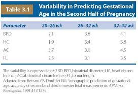 Bpd Fl Ac Hc Chart In Cm Growth Doppler And Fetal Assessment Radiology Key