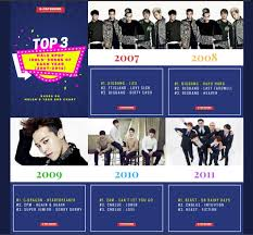 2007 Pop Charts Top 3 Male Idol Songs Of Each Year 2007 2016 Charts And