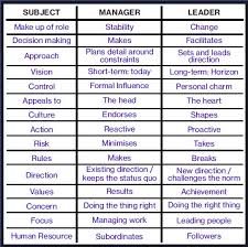 leadership versus management what is the difference  leadership versus management table to compare the two