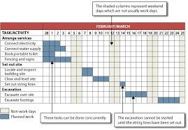 Gantt Chart Wikipedia Gantt Chart Relationships Sample Customer Service Resume