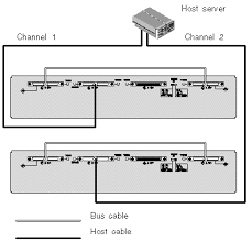 c h a p t e r 4 connecting your scsi array figure showing a single bus configuration cabled directly from a server to two jbods