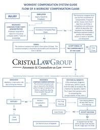 Workers Comp Disability Chart Florida Employment Defense Attorney Tools Charts