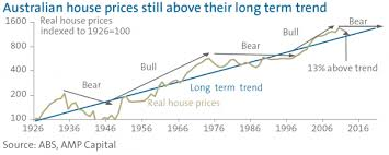 Australian House Prices Where To From Here Harvest