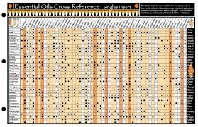 Essential Oils Cross Reference Chart Emotions Essential