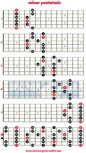 Qualified A Minor Pentatonic Scale Guitar Chart Minor