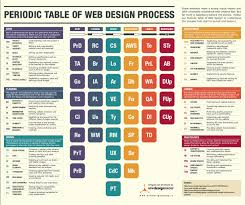How To Build A Successful Web Design Business 6 Steps To A Successful Web Design Process Infographic