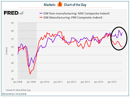 Us Economy Chart Since 2008 The Whole Us Economic Story Told In One Chart Business