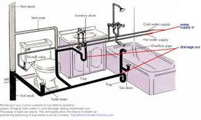 bathtubs superb basement bathtub plumbing pictures basement floor drain diagram