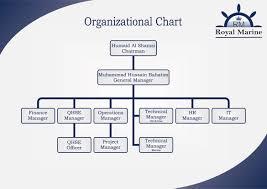 Organizational Chart Royal Marine Uae