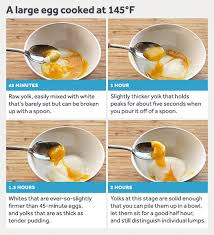 Fried Egg Cooking Chart The Definitive Guide To Eggs Serious Eats