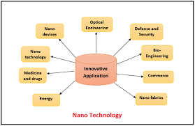 nano technology awareness nano technology applications uses of application of nanotechnology