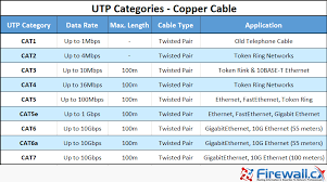 Unshielded Twisted Pair Utp Cat 1 To Cat5 5e Cat6 Cat7