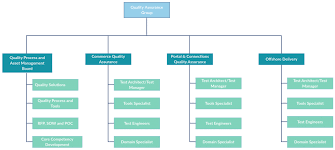 Executive Branch Flow Chart Organizational Chart Templates Editable Online And Free To