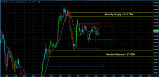 Usd Jpy Monthly Chart Forex Analysis Report 4 11 19 Is There More Upside For Usd