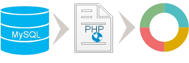Donut Chart By Selecting Data From Mysql Database Using Php