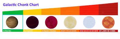 Chonk Chart Galactic Chonk Chart Album On Imgur