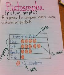 Parts Of A Bar Graph Anchor Chart 10 Probability And Graphing Anchor Charts